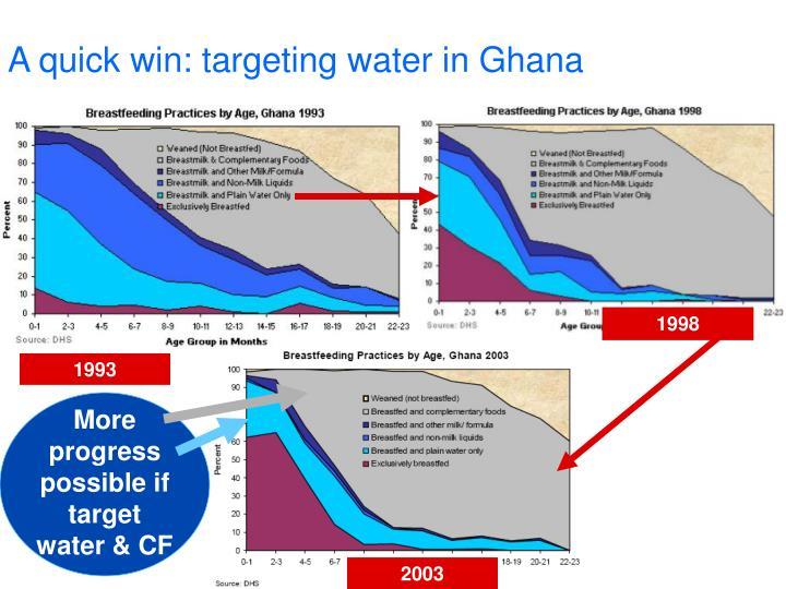 A quick win: targeting water in Ghana