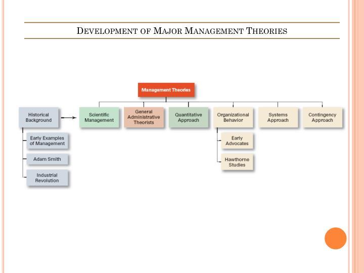 Development of major management theories