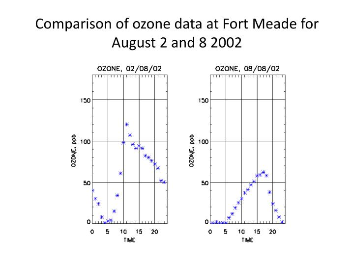 Comparison of ozone data at Fort Meade for August 2 and 8 2002