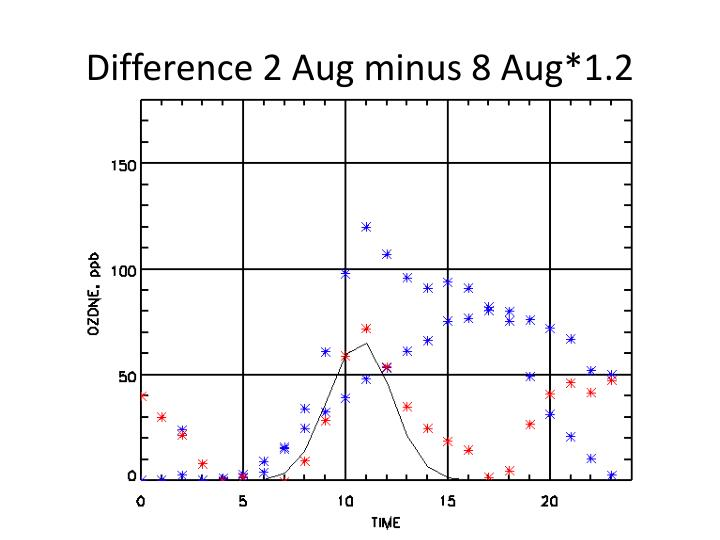 Difference 2 Aug minus 8 Aug*1.2
