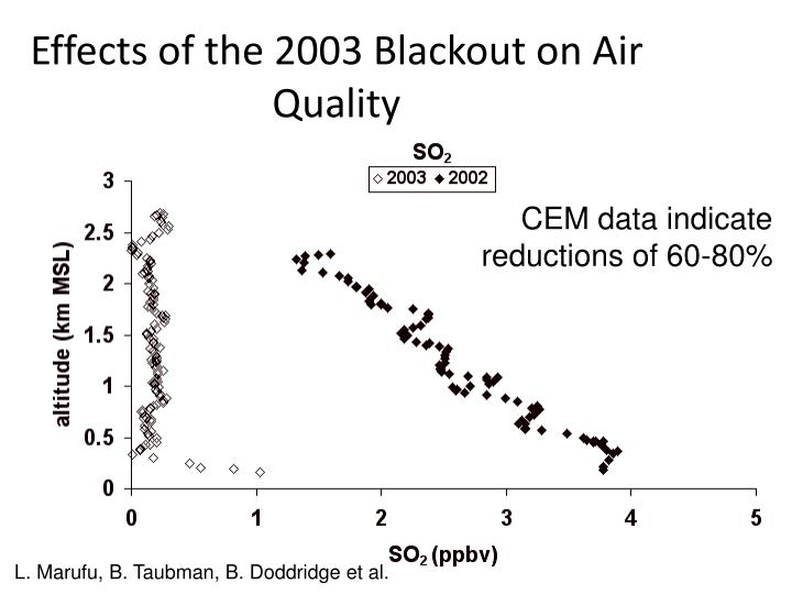 Effects of the 2003 Blackout on Air Quality