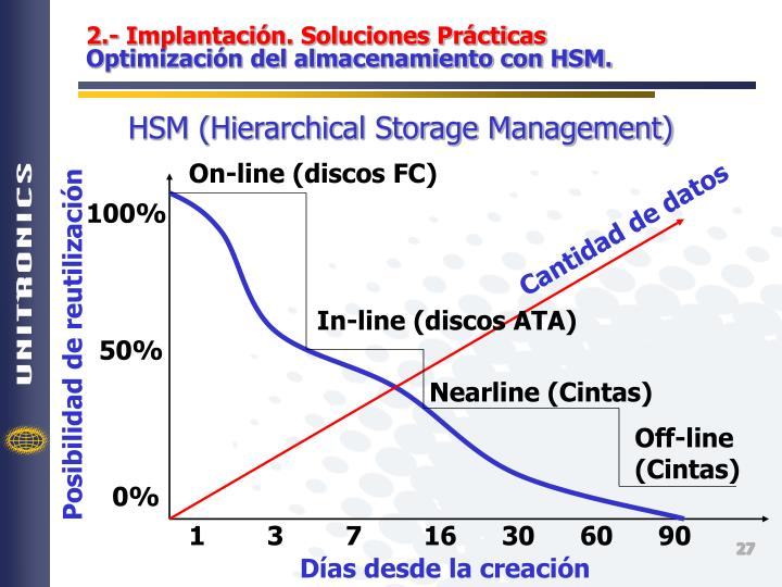 HSM (Hierarchical Storage Management)