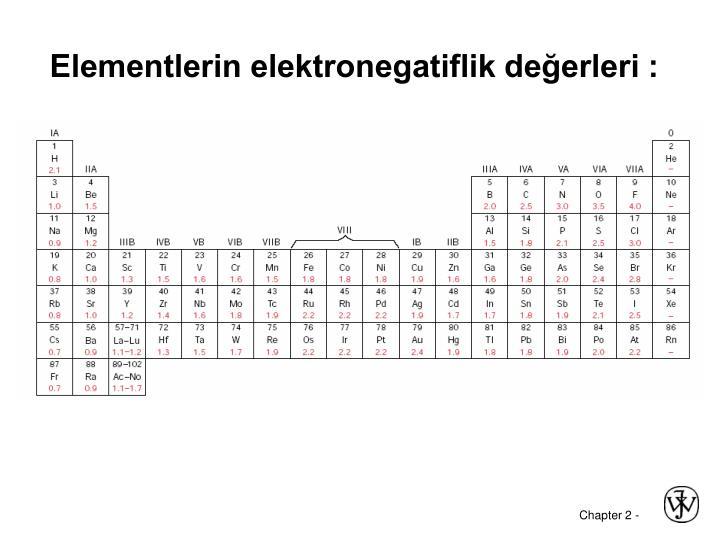 Elementlerin elektronegatiflik değerleri :