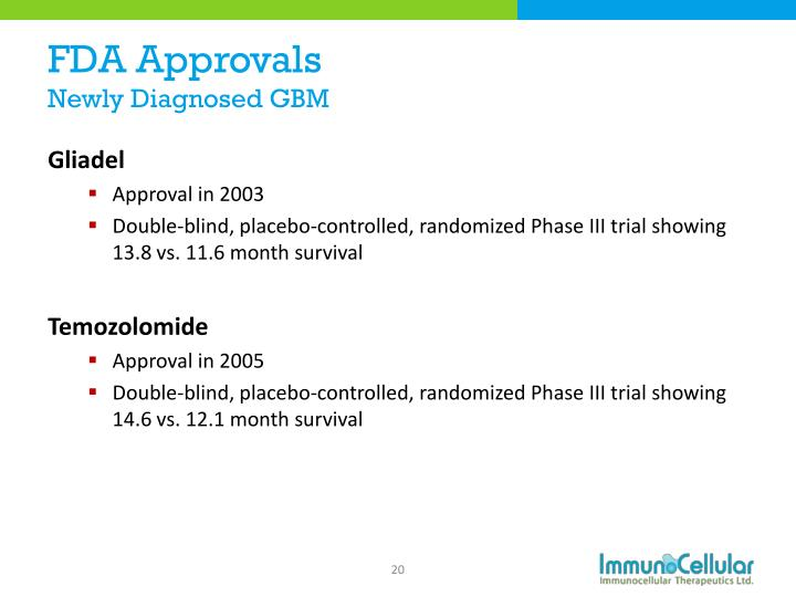 FDA Approvals