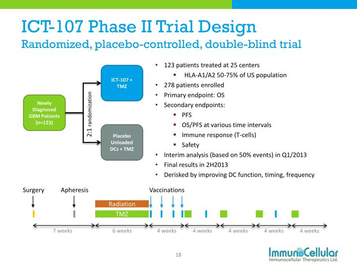 ICT-107 Phase II Trial Design