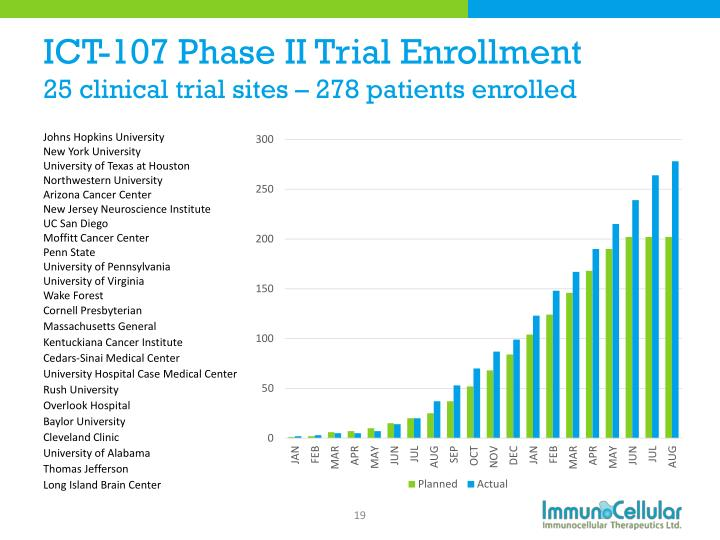 ICT-107 Phase II Trial Enrollment