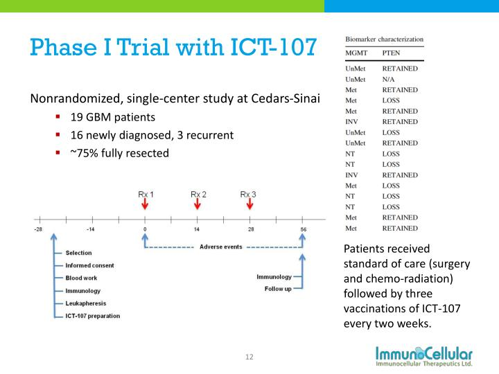 Phase I Trial with ICT-107