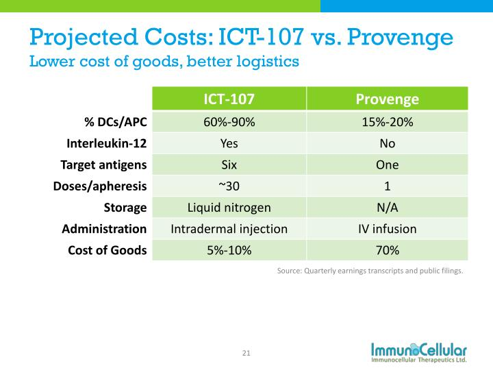Projected Costs: ICT-107 vs.