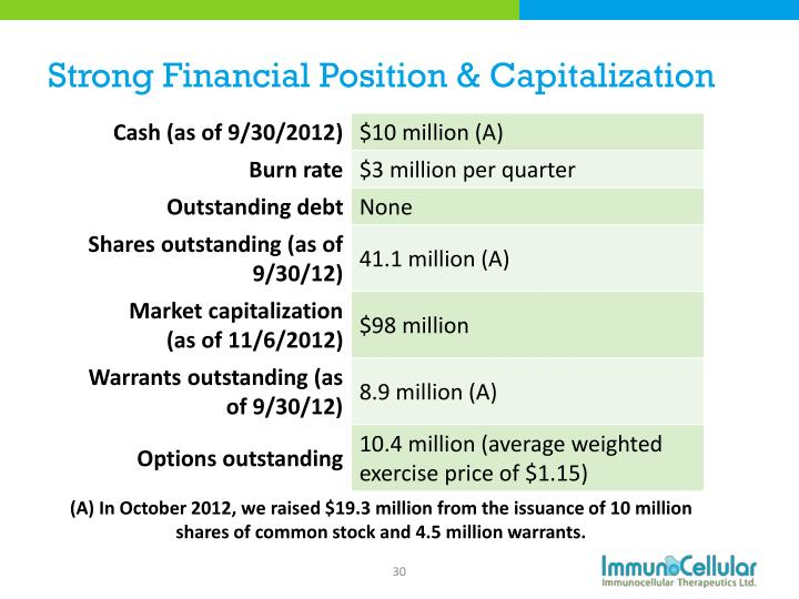 Strong Financial Position & Capitalization