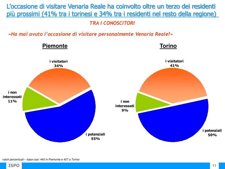 L'occasione di visitare Venaria Reale ha coinvolto oltre un terzo dei residenti più prossimi (41% tra i torinesi e 34% tra i residenti nel resto della regione)