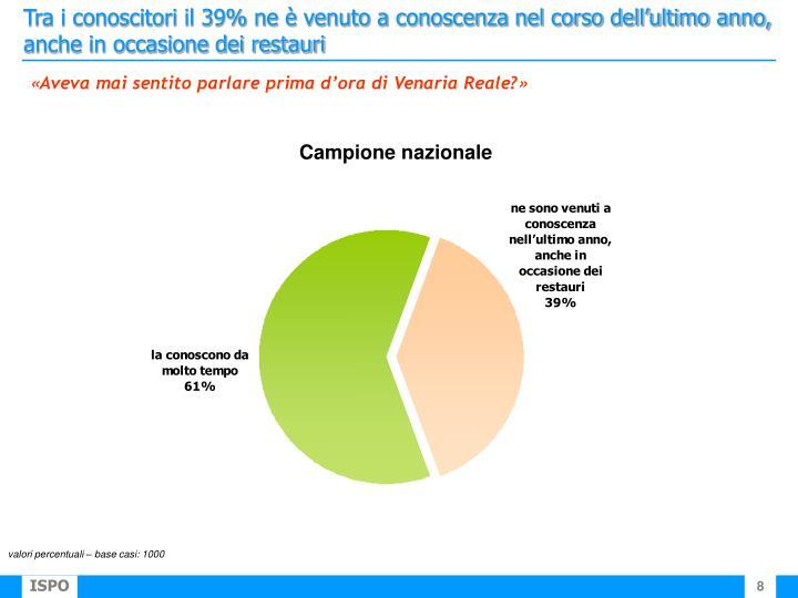 Tra i conoscitori il 39% ne è venuto a conoscenza nel corso dell'ultimo anno, anche in occasione dei restauri