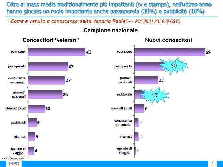Oltre ai mass media tradizionalmente più impattanti (tv e stampa), nell'ultimo anno hanno giocato un ruolo importante anche passaparola (30%) e pubblicità (10%)