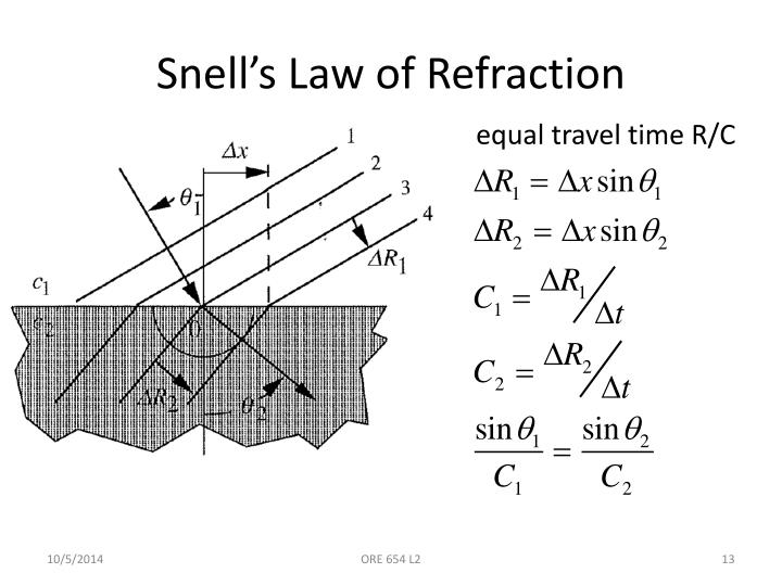 Snell's Law of Refraction