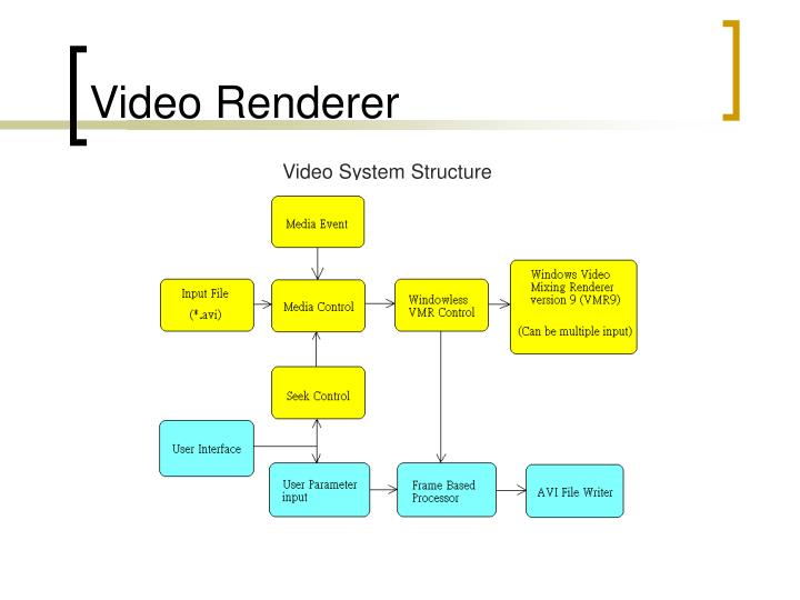 Video Renderer
