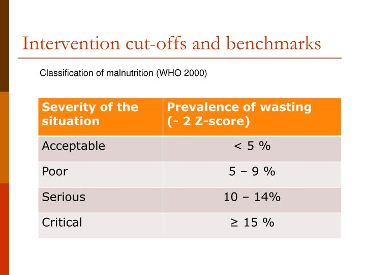 Intervention cut-offs and benchmarks