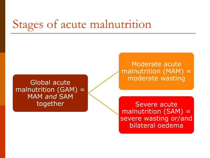 Stages of acute malnutrition