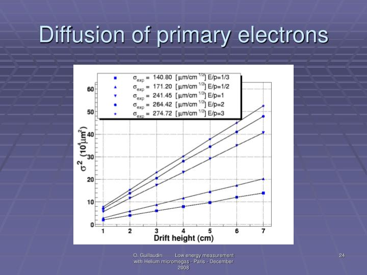 Diffusion of primary electrons