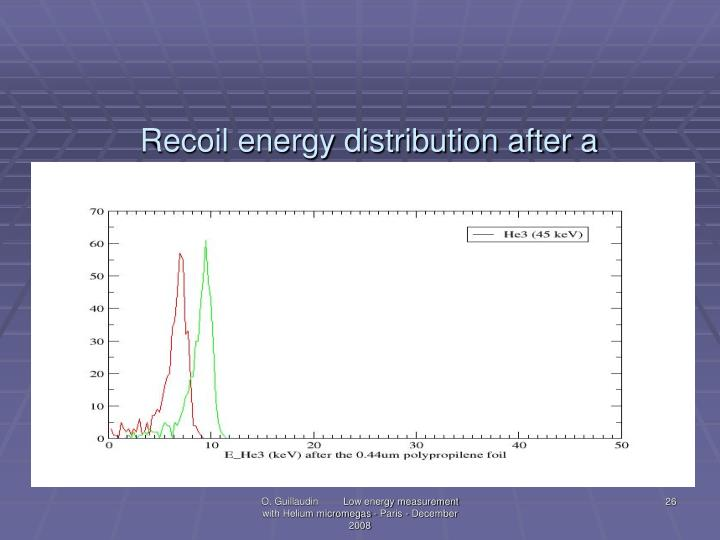 Recoil energy distribution after a polypropilene foil of 0.44