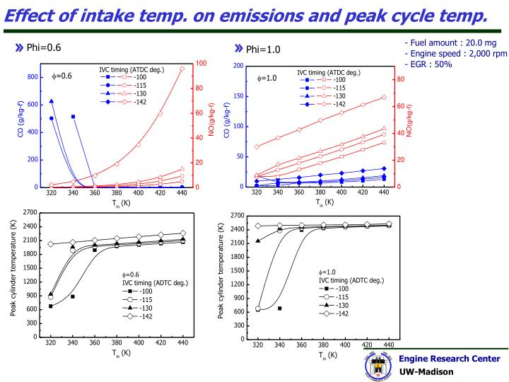 Effect of intake temp. on emissions and peak cycle temp.