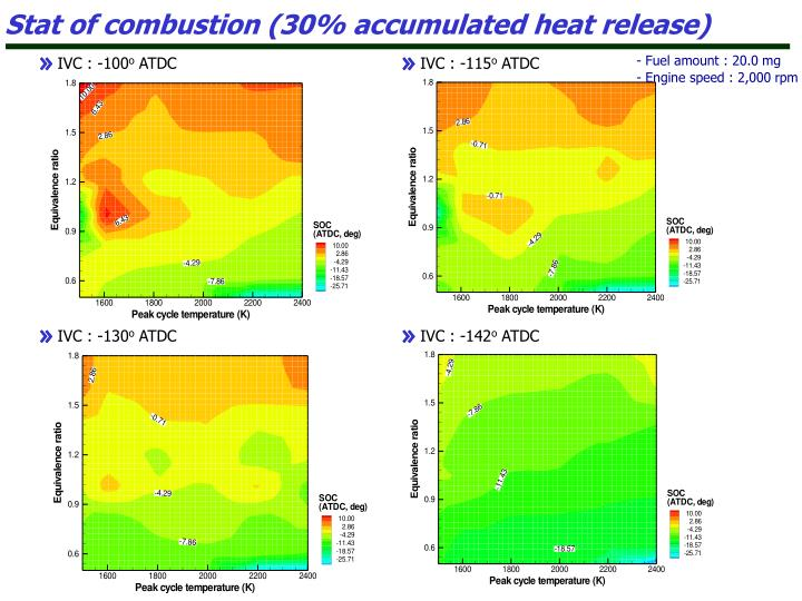 Stat of combustion (30% accumulated heat release)