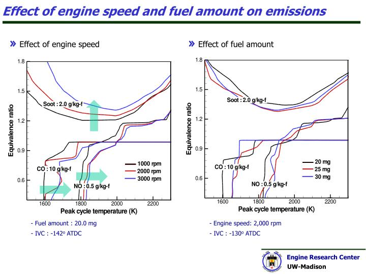 Effect of engine speed and fuel amount on emissions