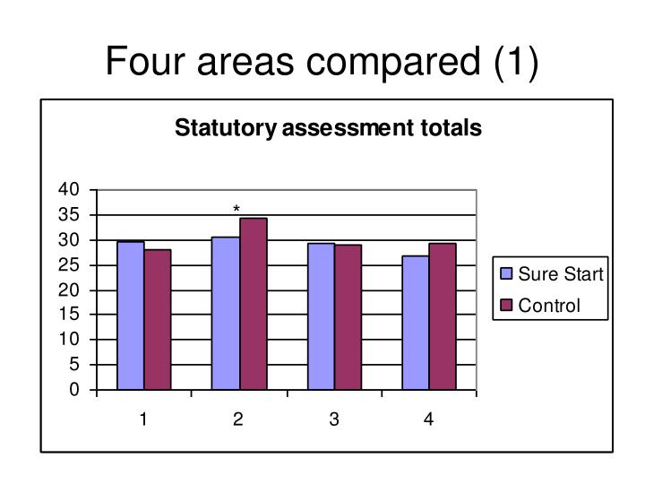 Four areas compared (1)