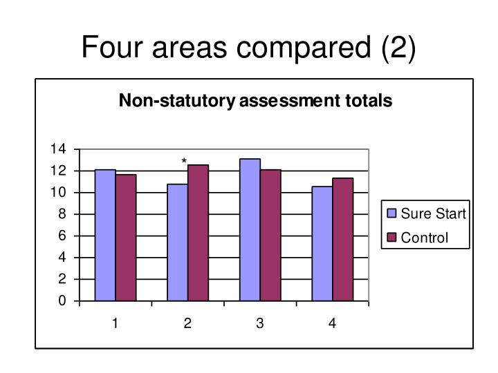 Four areas compared (2)