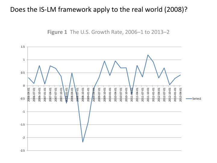 Does the IS-LM framework apply to the real world (2008)?
