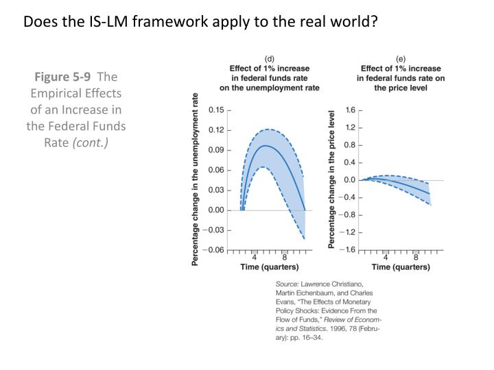 Does the IS-LM framework apply to the real world?