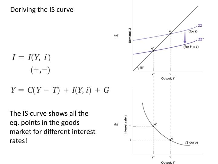 Deriving the IS curve