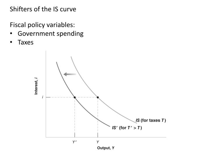Shifters of the IS curve