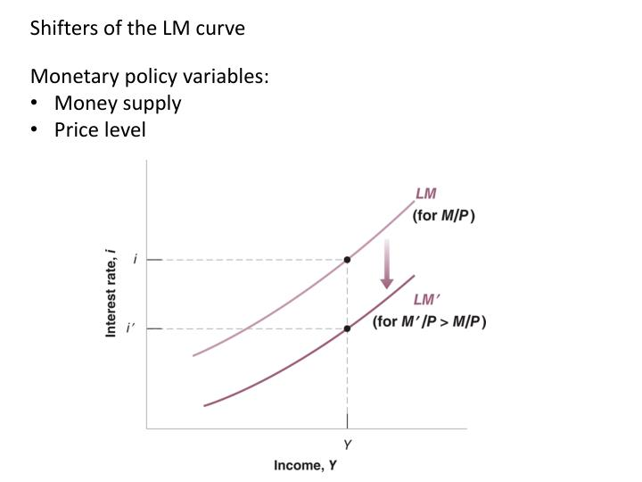 Shifters of the LM curve