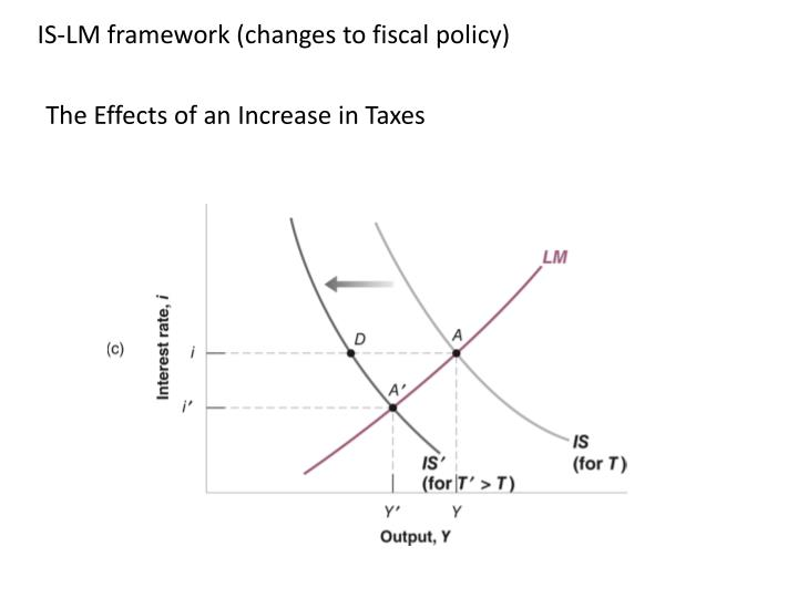 IS-LM framework (changes to fiscal