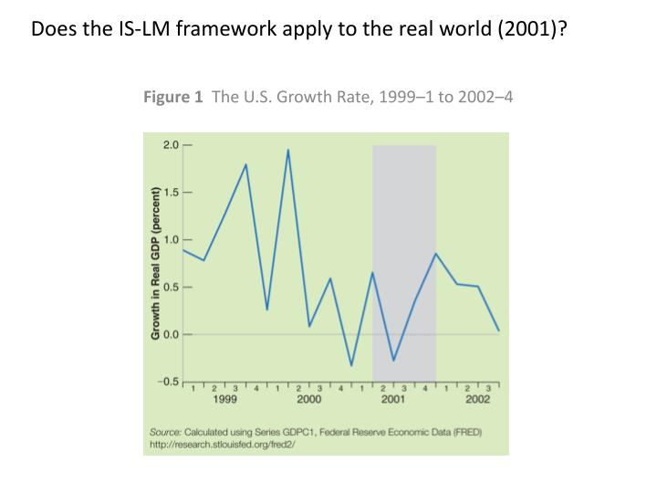 Does the IS-LM framework apply to the real world (2001)?