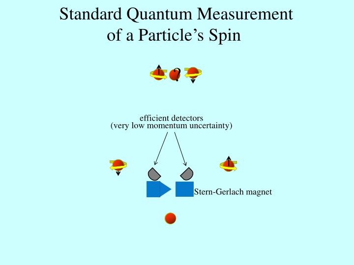 Standard Quantum Measurement