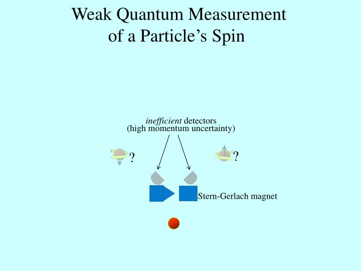 Weak Quantum Measurement