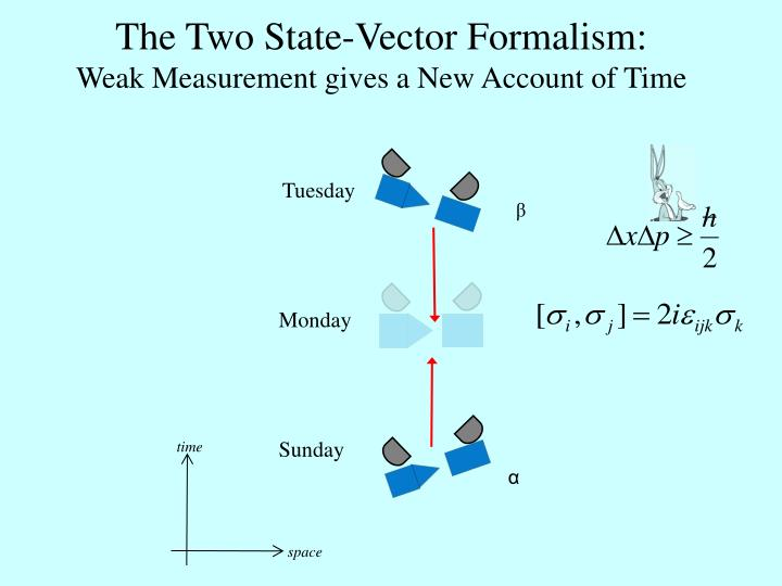The Two State-Vector Formalism: