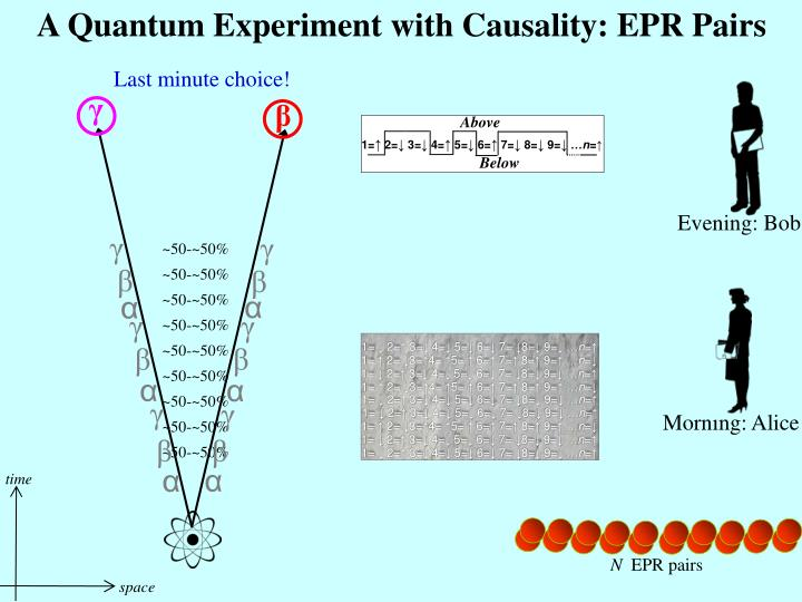 A Quantum Experiment with Causality: EPR Pairs