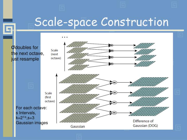 Scale-space Construction