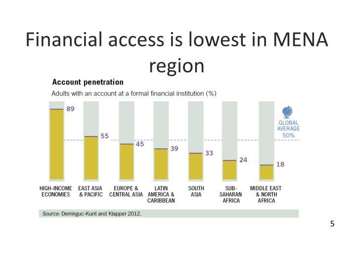 Financial access is lowest in MENA region
