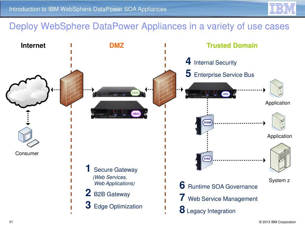 PPT - Intro to DataPower IBM WebSphere SOA Appliances PowerPoint