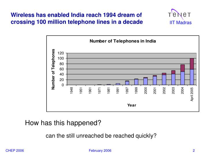 Wireless has enabled india reach 1994 dream of crossing 100 million telephone lines in a decade