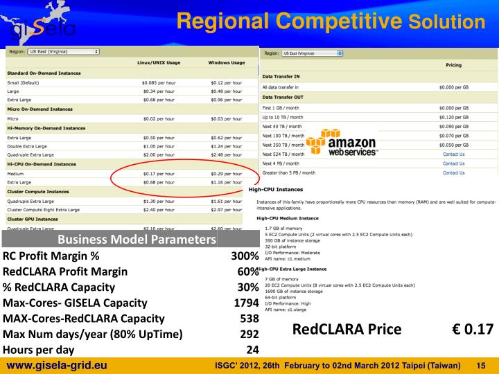 Regional Competitive