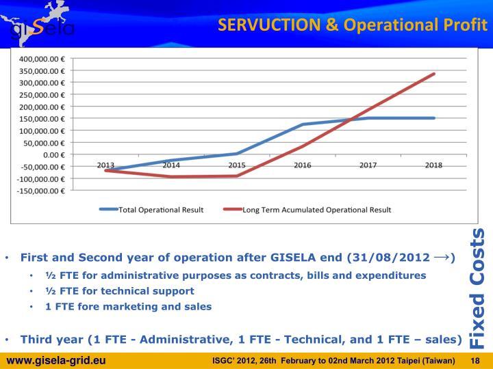 SERVUCTION & Operational Profit