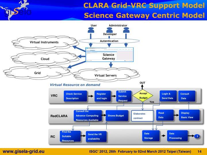 CLARA Grid-VRC Support Model