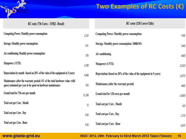 Two Examples of RC Costs (€)