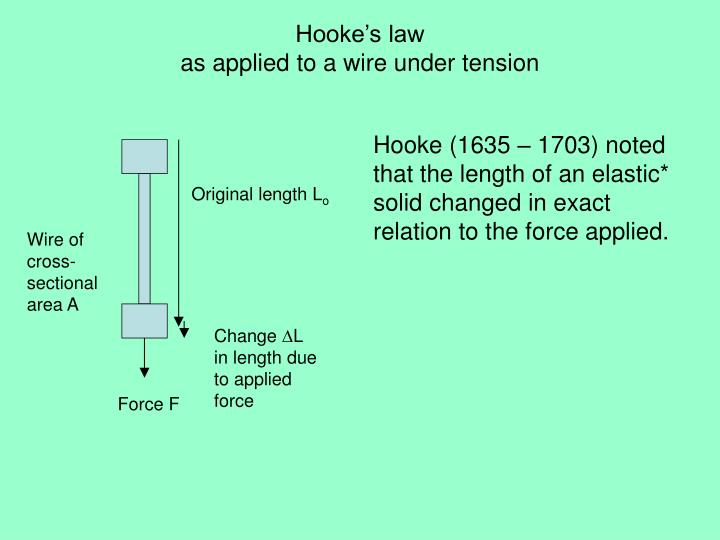 Hooke (1635 – 1703) noted that the length of an elastic* solid changed in exact relation to the force applied.