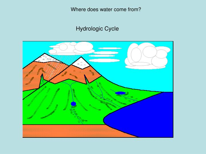Where does water come from?