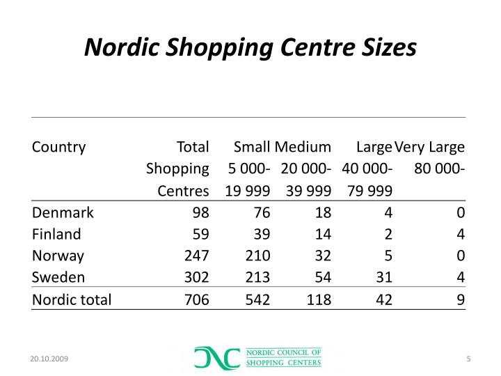 Nordic Shopping Centre Sizes