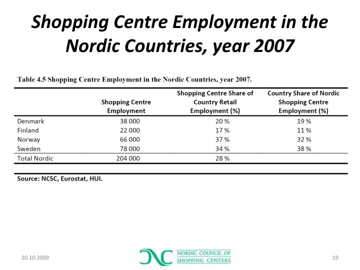 Shopping Centre Employment in the Nordic Countries, year 2007